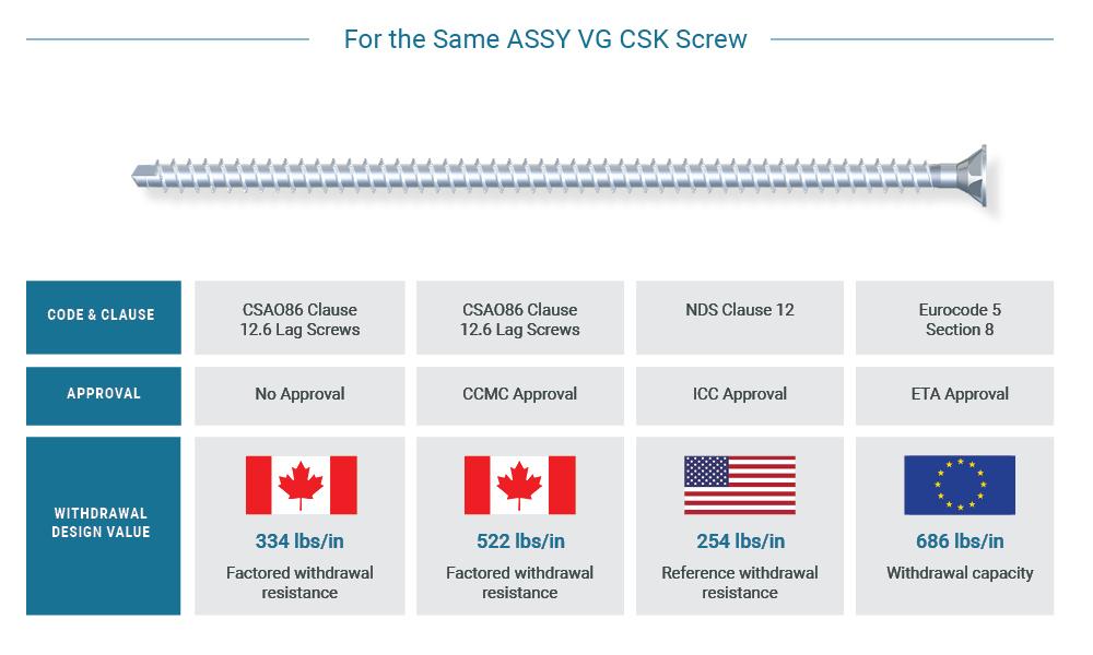 Design Values Comparison V3