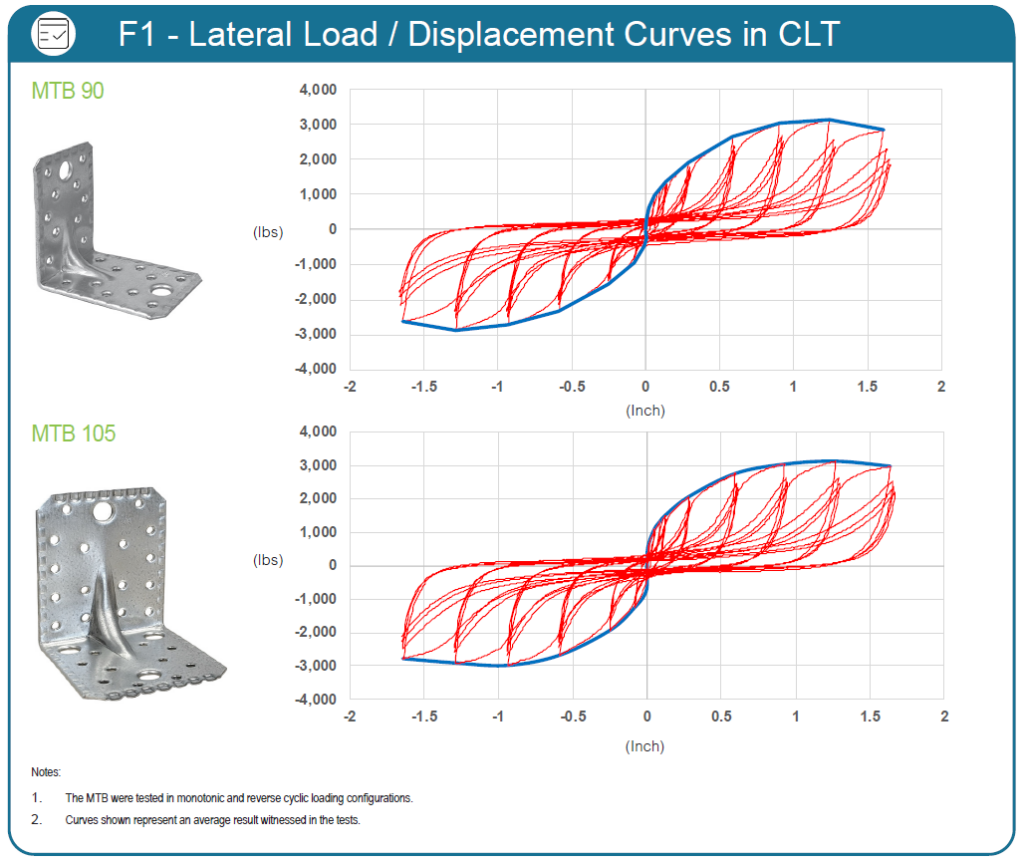 MTB Test - F1 Lateral Load