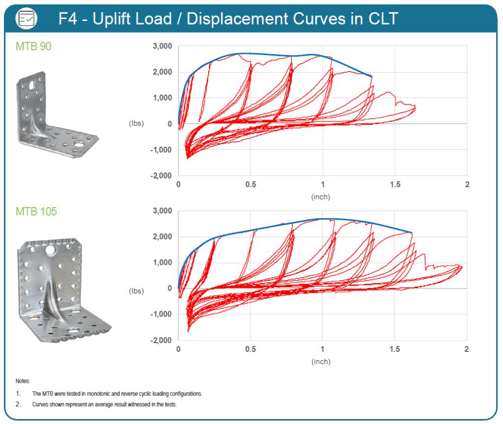MTB Test - F4 Uplift