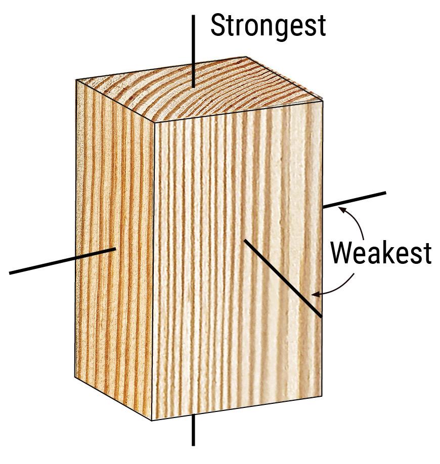Figure 2 - Wood Material Grain Directions